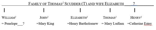 Family of Thomas1 Scudder (T) and Elizabeth ?