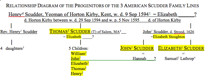 Relationship Diagram of the Progenitors of the 3 American Scudder Family Lines